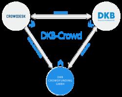 © Deutsche Kreditbank AG (DKB)