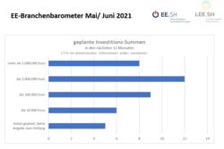 Hohe Investitionsbereitschaft in der Erneuerbare-Energie-Branche in Schleswig-Holstein.<br /> © EE.SH / LEE.SH