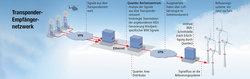 AVV-konforme Befeuerungs- und BNK-Struktur<br /> © Quantec Sensors GmbH